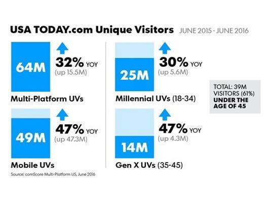 USATODAY.com June '16 comScore UV.JPG
