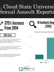 St. Cloud State University Sexual Assault Reports
