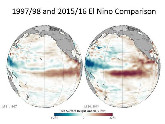 El Nino comparisons