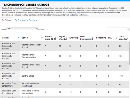 Teacher Effectiveness Ratings