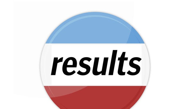 Kentucky Primary election results
