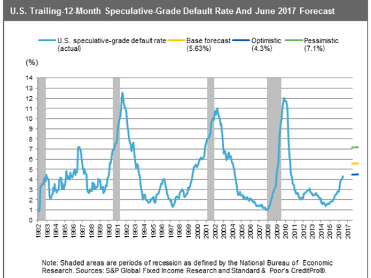 Defaults are on the rise, but are still well below