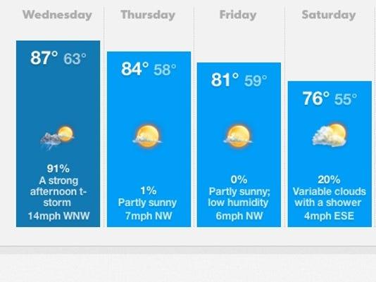 Weather Wednesday June 18 2014