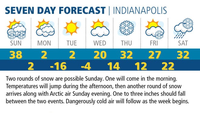 Seven-day forecast for Indianapolis.