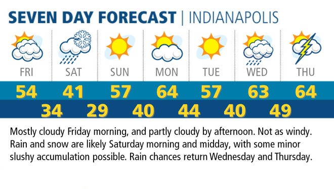 Seven day forecast.