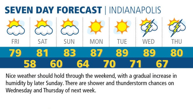 Nice weather should hold through the weekend