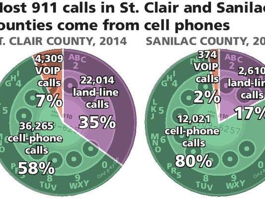 NEW 911 phone calls.eps