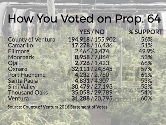 How Ventura County voters felt about Prop. 64.