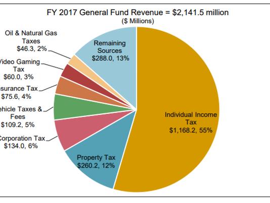 636537982416735036-revenue-chart.PNG