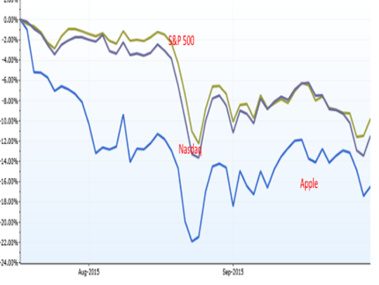 Apple's stock has suffered worse than broad market
