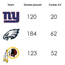 2012 Draft results for NFC East teams
