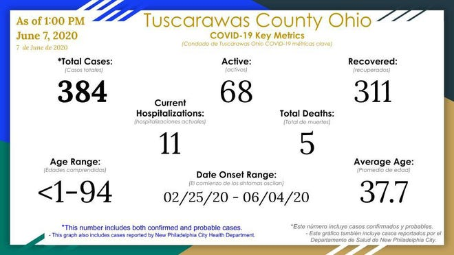 The Tuscarawas County Health Department reported two new cases of COVID-19 on Sunday.