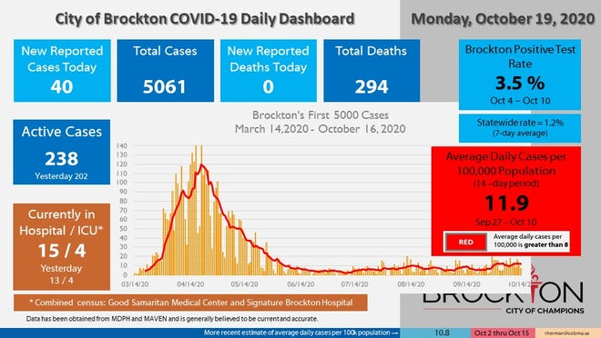 Brockton's COVID-19 Daily Dashboard for Monday, Oct. 19, 2020.