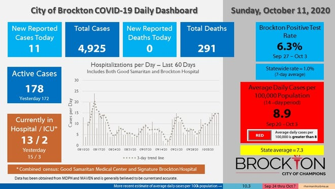 Brockton's COVID-19 Daily Dashboard for Sunday, Oct. 11, 2020.