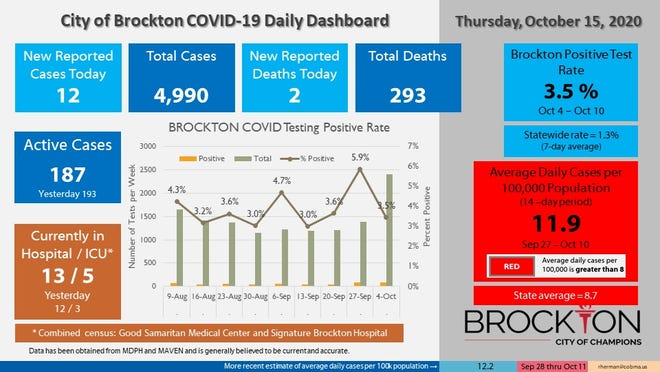 Brockton's COVID-19 Daily Dashboard for Thursday, Oct. 15, 2020.