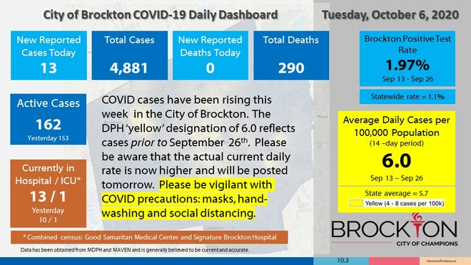 Brockton's COVID-19 Daily Dashboard for Tuesday, Oct. 6, 2020.