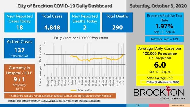 Brockton's COVID-19 Daily Dashboard for Saturday, Oct. 3, 2020.