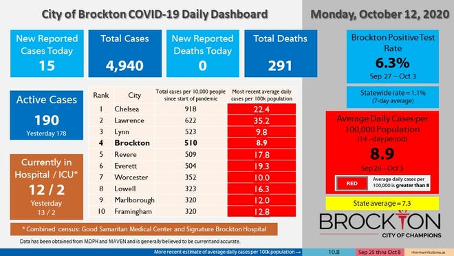 Brockton's COVID-19 Daily Dashboard for Monday, Oct. 12, 2020.