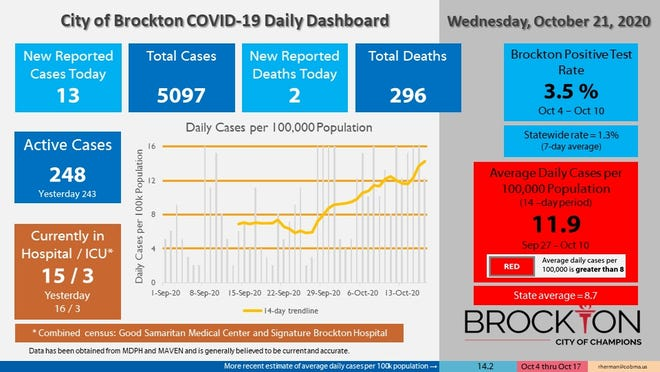 Brockton's COVID-19 Daily Dashboard for Wednesday, Oct. 21, 2020.
