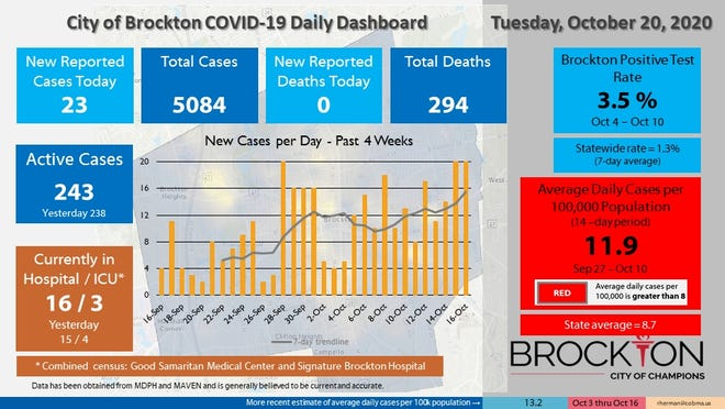 Brockton's COVID-19 Daily Dashboard for Tuesday, Oct. 20, 2020.
