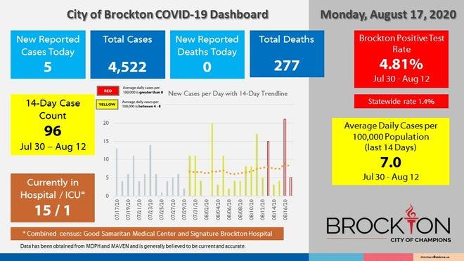 The Brockton Board of Health's COVID-19 Dashboard for Monday, Aug. 17, 2020, which reports five new coronavirus cases.