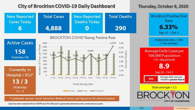 Brockton's COVID-19 Daily Dashboard for Thursday, Oct. 8, 2020.