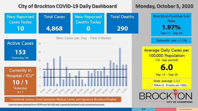 Brockton's COVID-19 Daily Dashboard for Monday, Oct. 5, 2020.