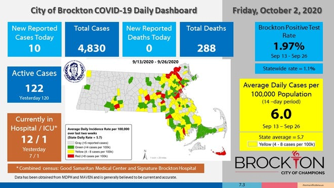 Brockton's COVID-19 Daily Dashboard for Friday, Oct. 2, 2020.