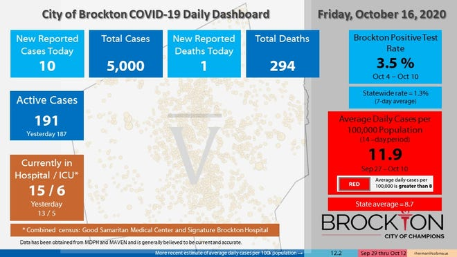 Brockton's COVID-19 Daily Dashboard for Friday, Oct. 16, 2020.