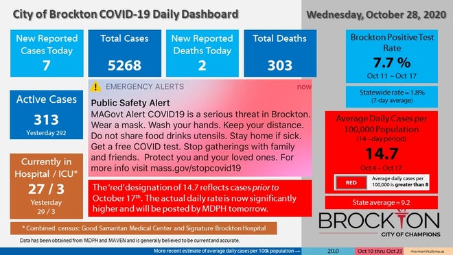Brockton's COVID-19 Daily Dashboard for Wednesday, Oct. 28, 2020.