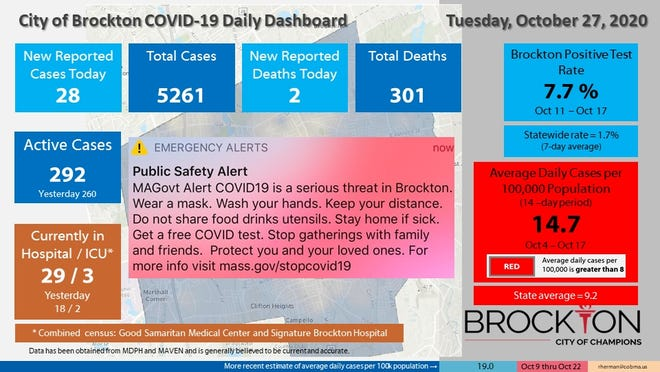 Brockton's COVID-19 Daily Dashboard for Tuesday, Oct. 27, 2020.