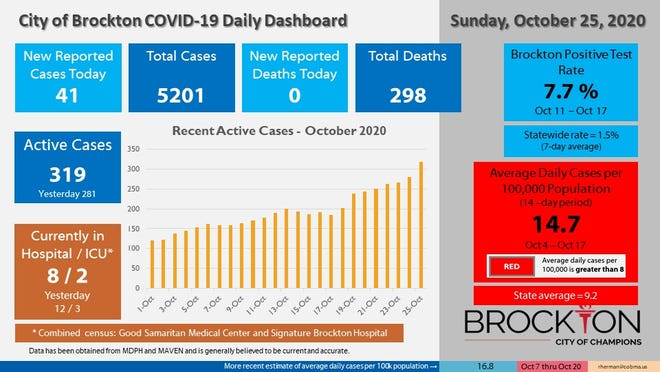 Brockton's COVID-19 Daily Dashboard for Sunday, Oct. 25, 2020.