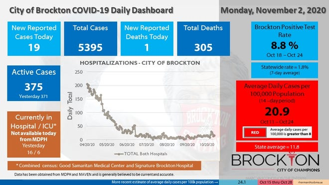 Brockton's COVID-19 Daily Dashboard for Monday, Nov. 2, 2020.
