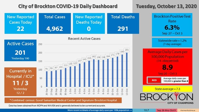 Brockton's COVID-19 Daily Dashboard for Tuesday, Oct. 13, 2020.