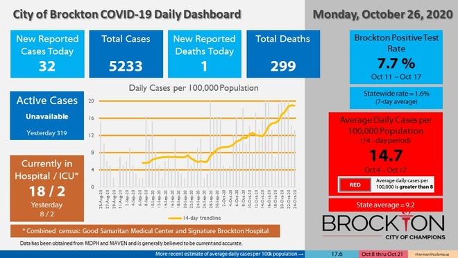 Brockton's COVID-19 Daily Dashboard for Monday, Oct. 26, 2020.