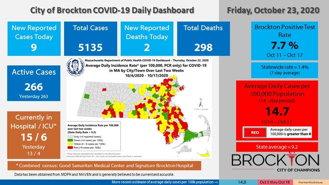 Brockton's COVID-19 Daily Dashboard for Friday, Oct. 23, 2020.