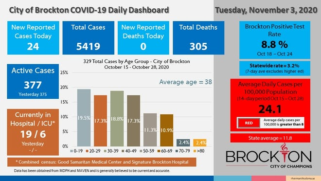 Brockton's COVID-19 Daily Dashboard for Tuesday, Nov. 3, 2020.