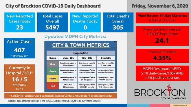 Brockton's COVID-19 Daily Dashboard for Friday, Nov. 6, 2020.