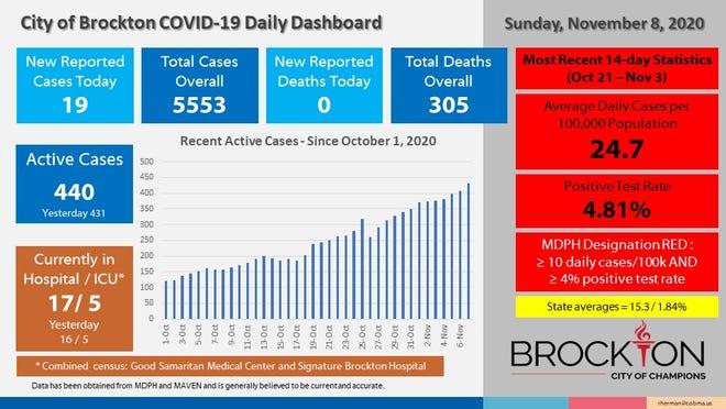 Brockton's COVID-19 Daily Dashboard for Sunday, Nov. 8, 2020.