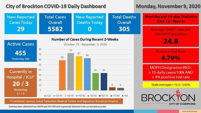 Brockton's COVID-19 Daily Dashboard for Monday, Nov. 9, 2020.