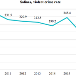 Analysis: Crime drops in Salinas, but city still no. 1 in homicides