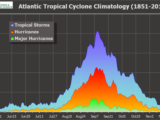 When tropical storms occur.