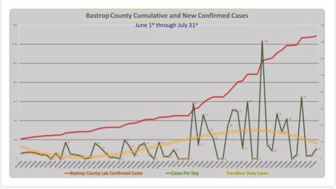 Bastrop County's cumulative and new confirmed cases.
