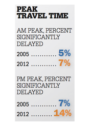 Peak travel time