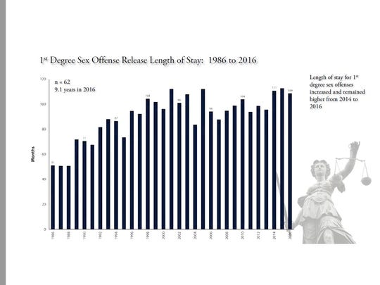 The length of stay for first degree sex offenses increased and remained higher from 2014 to 2016.