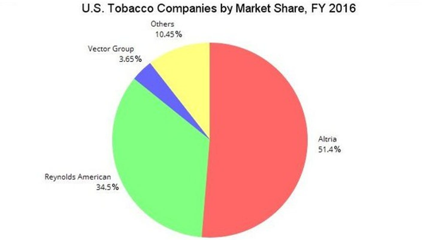 A Foolish Take Which Companies Control The Us Tobacco Market