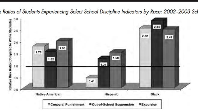 Children of color are more likely to be expelled or suspended