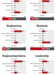Pinterest released an annual update of its workforce