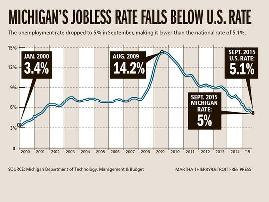 State jobless rate below national average - Michigan unemployment office ...