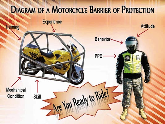 The Barrier of Protection poster is a 2012 Summer Campaign tool for Air Force personnel as a reminder of the perceived and real barrier of protection for motorcycle riders.